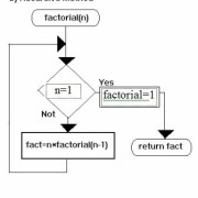 factorial_rec