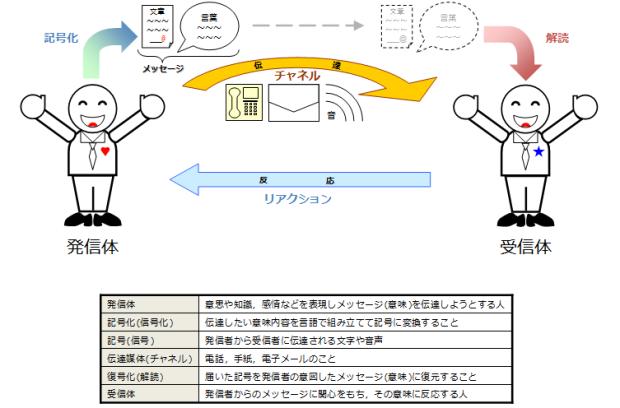 communication_structure